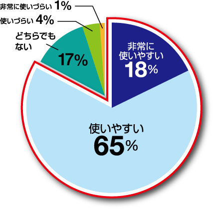 円グラフ 非常に使いやすい18% 使いやすい65% どちらでもない 17% 使いづらい4% 非常に使いづらい 1%